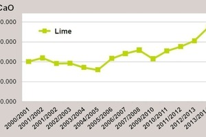 "<div class=""bildtext_en"">2 Lime fertiliser sales in Germany from 2000/01 to 2013/14</div>"