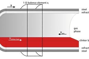 1D-Bilanz-Element des Ofens [4]<br />