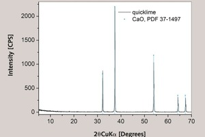 """<div class=""""bildunterschrift_en""""><span class=""""bu_ziffer_blau"""">5</span> Results of XRD analysis of the quicklime shows that sample consists of pure CaO, with possible minor impurities</div>"""