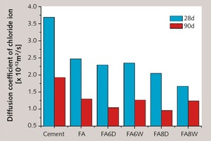 6 Diffusion coefficient of chloride ions in concrete containing fly ash