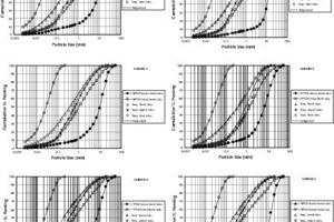 """<span class=""""bildunterschrift_hervorgehoben"""">3</span>Comparison of experimental and mass balanced size distributions<br />"""