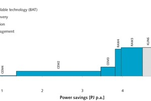 """<div class=""""bildtext_en"""">10 Marginal power-saving cost curve ofthe German cement industry for the year 2013 on the process level. The x-axis depicts the technical savings potential of a measure, but not the overall savings potential of theindustrial sector</div>"""