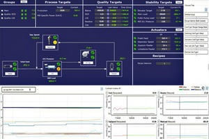 "<div class=""bildtext_en"">2 The HMI has been enhanced by full plots on the front page – this means operators can now easily see all actuators actions and all measurement responses from the main page</div>"