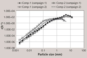"""<div class=""""bildtext_en"""">20 Specific breakage rate function variation in grinding compartments in the sampling campaigns</div>"""