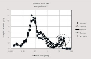 """<div class=""""bildtext_en"""">7 Particle size distribution along the long axis of the first compartment of the ball mill using a VSI impact crusher</div>"""