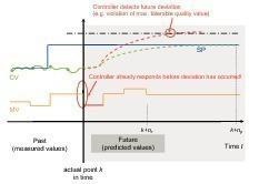 Das MPC-System berechnet entsprechende Regelvorgänge, um die Leistungsdaten so nahe wie möglich an den Zielwert heranzubringen<br />
