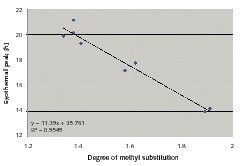 """<span class=""""bildunterschrift_hervorgehoben"""">9</span>Linear relationship of HEMC DS methyl and the peak exotherm<br />"""