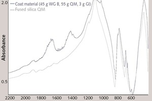"""<div class=""""bildtext_en"""">7 IR spectrum of the coat material (20 d) in comparison with that of the fused silica QM</div>"""