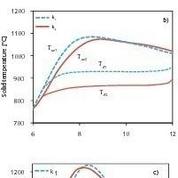 Einfluss des Reaktionskoeffizienten auf die Umsatz- und Temperaturprofile<br />
