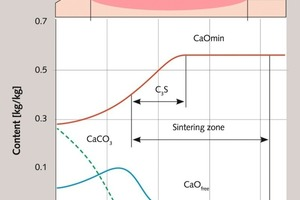 """<div class=""""bildtext_en"""">7 Phase transformations in a material under a flare in a 4.5/5 × 170m kiln </div>"""