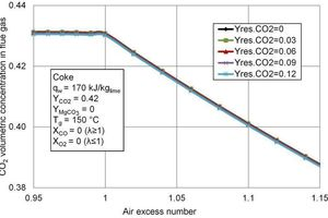 5 CO<sub>2</sub> concentration in the flue gas for different residual CO<sub>2</sub> contents of the limestone as a function of the air excess number