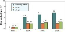 Anteil an CO<sub>2</sub>-neutralen Biobrennstoffen