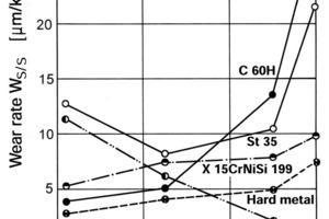 Temperaturabhängigkeit Gleitverschleiß, Messung im Verschleißtopf, Gleitgeschwindigkeit u<sub>S</sub> = 2,8 m/s, Korund D<sub>P</sub> = (3–5) mm<br />