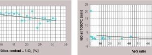 Reaktivität des Branntkalks in Abhängigkeit von den Parametern der Zusammensetzung (a) und des Gefüges (b) [8]