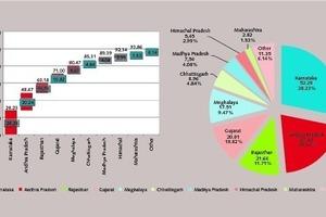Verteilung von Kalkstein in Indien nach Bundesstaaten