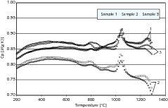 Variation der spezifischen Wärmekapazität bei Probe B<br />