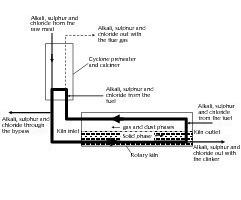 "<span class=""bildunterschrift_hervorgehoben"">1</span>Alkali, sulphur and chloride circulation in a kiln system<br />"