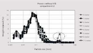 """<div class=""""bildtext_en"""">8 Particle size distribution along the long axis of the second compartment without using a VSI impact crusher</div>"""