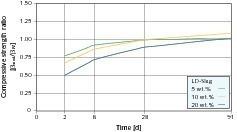 Relative Druckfestigkeitsentwicklung von Laborzementen mit LD-Schlacke-Anteilen (Bezug PZ 25 F) [14]