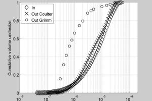 Fall 1 - Abfallstoff aus einem Kalkschachtofen für die Zementproduktion, a) – Teilchengrößenverteilung am Einlauf der Anlage und in Emissionen (experimentell und Vorhersagen mit Hilfe des PACyc); b) Trenngradkurven<br />
