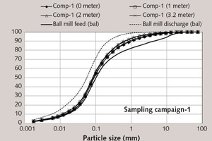 """<div class=""""bildtext_en"""">8 Mill inside particle size distributions in grinding compartment-1 in sampling campaign-1</div>"""
