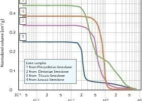 Normiertes Porenvolumen als Funktion der Porengröße<br />