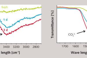 "<span class=""bu_ziffer_blau"">3</span> FTIR-ATR spectra of fresh (black) and pre-hydrated CEM I 52,5 &nbsp;N cement (blue: exposure time 1&nbsp;d; red:&nbsp;3 d)"