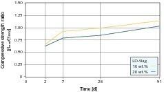 Relative Druckfestigkeitsentwicklung von Laborzementen mit LD-Schlacke als Ersatz gleicher Teile Klinker und Hüttensand (Bezug HOZ 35 L-NW ) [14]