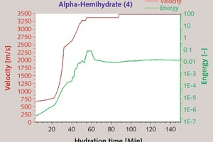 "<div class=""bildtext_en"">10 Temporal change in ultrasonic energy and velocity of a-hemihydrate (4) [W/aHH-ratio: 0.33, Temperature: 23°C]</div>"