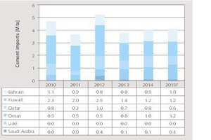 Prospects of the GCC cement industry - Cement Lime Gypsum