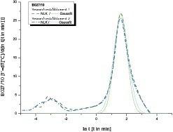 "<span class=""bildunterschrift_hervorgehoben"">10</span>Wet slaking curve measurements and Gaussian fits from the two research establishments – B027/10 • NLK-Messungen und Gauss-Anpassung beider Forschungsstellen – B027/10<br />"
