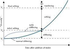 Definition von Ansteifen, Erstarren und Erhärten von Zement und Beton [1–2]