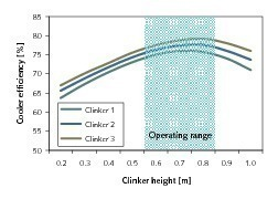 "<span class=""bildunterschrift_hervorgehoben"">8</span>Cooler efficiency as a function of the bed height"