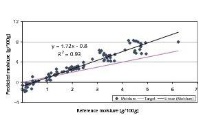 Vorhersagen für die Feuchtigkeit auf der Grundlage der NIR-Spektren von grobkörnigem Material<br />