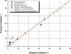 Parameters of the extended evaluation, measurements from both research establishments • Parameter der erweiterten Auswertung, Messungen beider Forschungsstellen