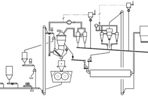 "<div class=""bildunterschrift_en""><span class=""bu_ziffer_blau"">10</span> Process flow sheet of a finish grinding system with POYLCOM<sup>®</sup>, SEPOL<sup>®</sup> PC and existing ball mill circuit</div>"