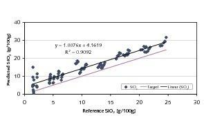 Vorhersagen für SiO<sub>2</sub> auf der Grundlage der NIR-Spektren von grobkörnigem Material<br />