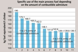 """<div class=""""bildtext_en"""">9-11 The efficiency of use of combustible admixtures (coal washing waste) at the plant of OAO Iskitimtsement. Specific use of the main process fuel depending on the amount of combustible admixture entered. (kgfuel equivalent/ton clinker; 1–2% entry of combustible admixture; 3–3.5% entry of combustible admixture; month)</div>"""