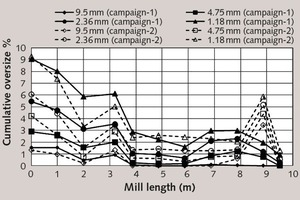 """<div class=""""bildtext_en"""">14 Comparison of size reduction progress on the basis of +9.5mm, +4.75mm, +2.36mm and +1.8mm particle size fractions in sampling campaigns</div>"""