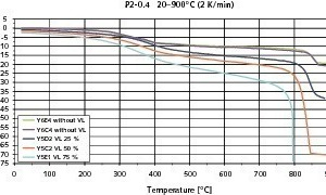 "<span class=""bildunterschrift_hervorgehoben"">7</span>	Measured thermal contraction (e<sub>th</sub>) without preload (VL) and total contraction (e<sub>w</sub>) of P2-0.4 AAC in the temperature interval 20-900° C."