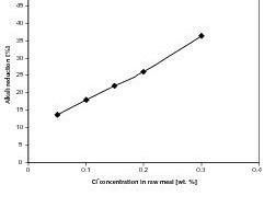 "<span class=""bildunterschrift_hervorgehoben"">5</span>	Influence of chloride content in the raw meal on alkali reduction at 20&nbsp;% bypass<br />"
