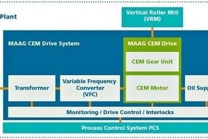 "<span class=""bildunterschrift_hervorgehoben"">3</span>Specifications of MAAG CEM Drive system<br />"