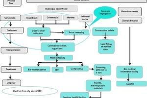 """<div class=""""bildtext_en"""">2 Integrated solid waste management system in Nashik</div>"""