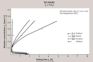 "<div class=""bildtext_en"">2 Set retardation of API oil well cement, class G (Dyckerhoff) by various sugars (dual function)</div>"