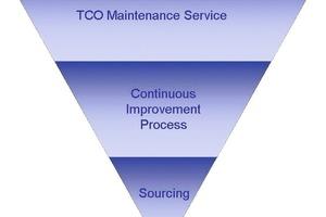3-Säulen Modell für TCO Maintenance<br />
