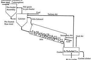 Schaltbild des Klinkerbrennprozesses