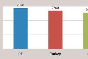 """<div class=""""bildtext_en"""">3 Cost of cement (Russian market in2012)</div>"""