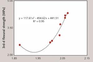 """<div class=""""bildtext_en"""">8 Relationship between apparent density and 3rd-d flexural strength of mortars [47, 48]</div>"""