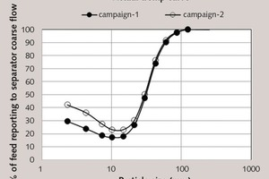 """<div class=""""bildtext_en"""">21 Efficiency curves for the SEPOL<sup>®</sup> classifier for the sampling campaigns</div>"""