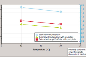 4 Influence of temperature and scrubbing<br />suspension<br />